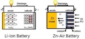 As maiores beneficiárias da nova tecnologia deverão ser as promissoras baterias metal-ar e alguns tipos de células a combustível. [Imagem: UNIST]