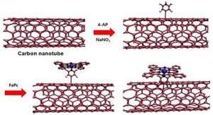 O novo catalisador é um composto formado por uma ftalocianina de ferro ancorada em nanotubos de carbono de parede única. [Imagem: UNIST]