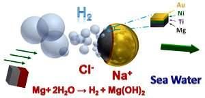 Quando a água do mar, rica em cloretos, reage com o magnésio, são liberadas bolhas de hidrogênio, que fornecem a propulsão para o micromotor.