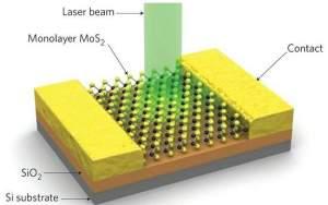 A molibdenita foi montada sobre uma pastilha de silício para aproveitar as ferramentas disponíveis, mas o silício não desempenha um papel ativo no sensor.