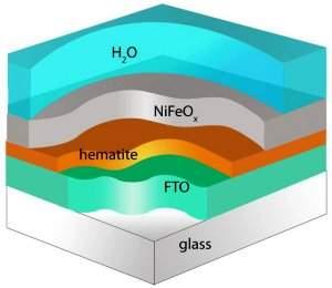 A equipe obteve seus resultados revestindo hematita - um óxido de ferro semelhante à ferrugem - com óxido de ferro-níquel, uma liga de baixo custo largamente utilizada na indústria.
