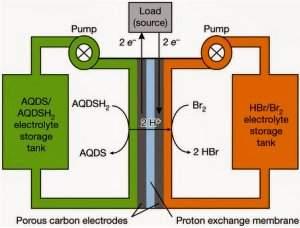 A quantidade de energia que pode ser armazenada é limitada apenas pelo tamanho dos tanques.