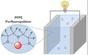 Os sais de lítio se dissolvem no PFPE, algo que normalmente não ocorre com os polímeros.