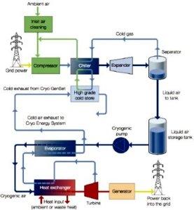 Esquema do sistema de armazenamento criogênico de energia usando ar ambiente.