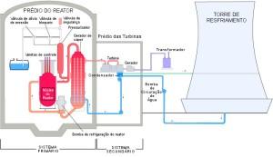 Esquema Usina Nuclear