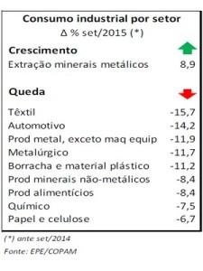 Consumo industrial por setor, segundo a Empresa de Pesquisa Energética (Foto: Reprodução / EPE)