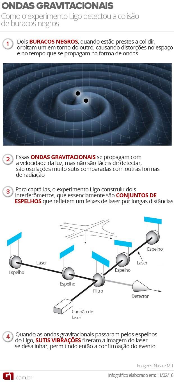 ondas-gravitacionais_va