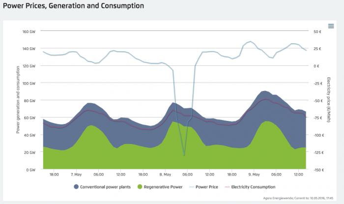 Excesso-de-produção-de-energia-renovável-faz-Alemanha-pagar-para-os-cidadãos-consumirem-1.png