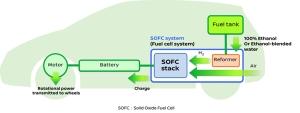 Nissan anuncia o desenvolvimento do primeiro veículo do mundo com sistema SOFC, que utiliza bioetanol para gerar energia elétrica