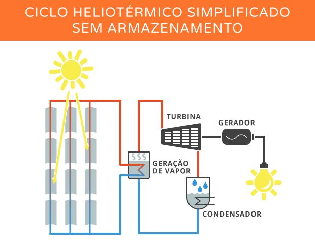 1-01-ciclo_sem_armazenamento