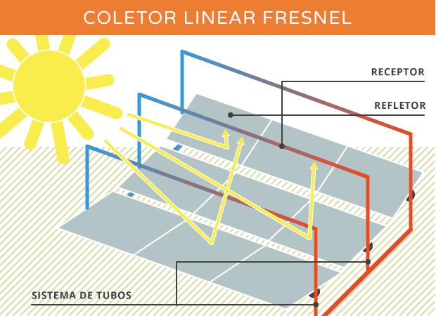 1-03-coletor_fresnel