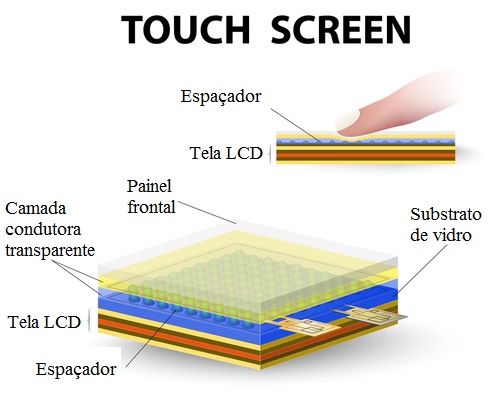 funcionamento do touch screen.jpg